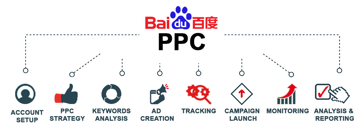 Baidu Marketing & PPC Advertising